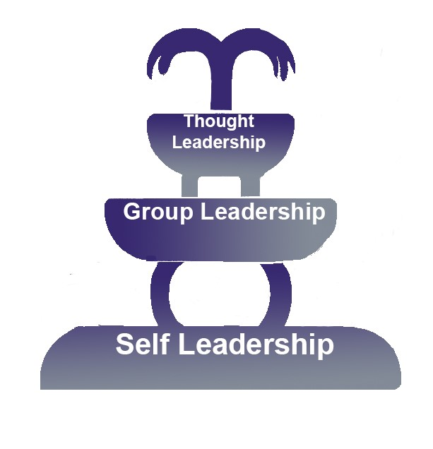 3-Tiered Leadership Framework.jpg